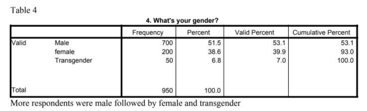 More Respondents Were Male Followed By Female And Transgender